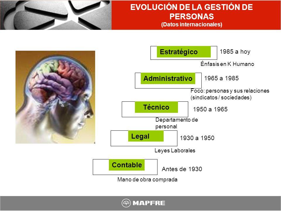 EVOLUCIÓN DE LA GESTIÓN DE PERSONAS (Datos internacionales)