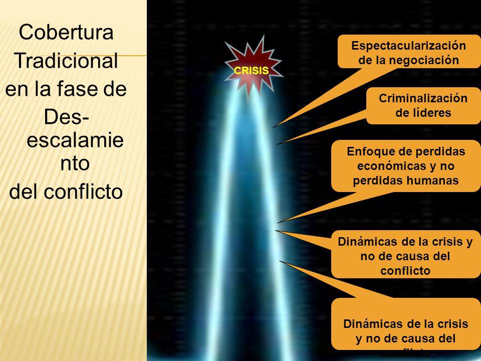 Cobertura Tradicional en la fase de Des- escalamiento del conflicto