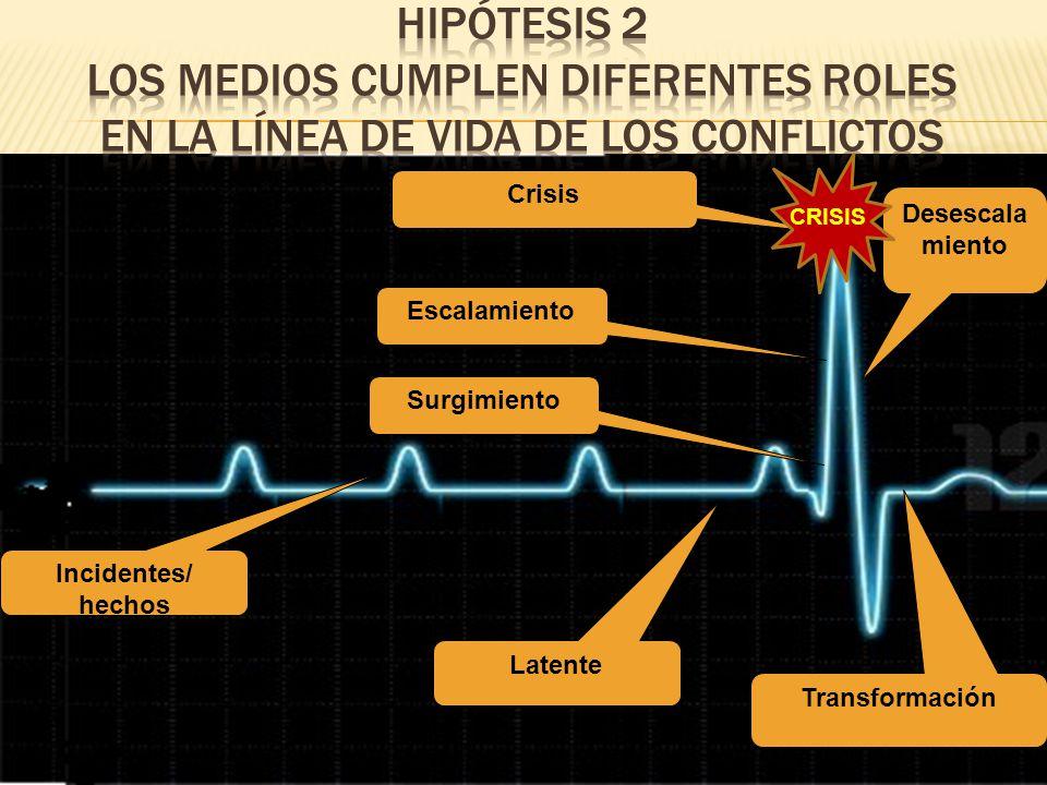Hipótesis 2 los medios cumplen diferentes roles en la Línea de vida de los conflictos