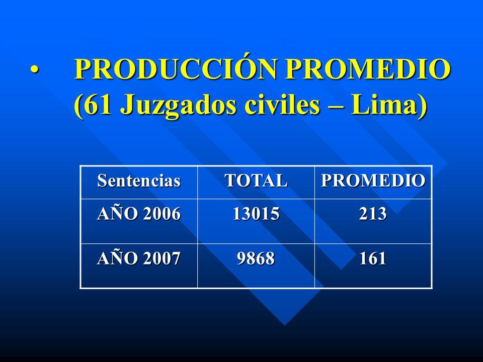PRODUCCIÓN PROMEDIO (61 Juzgados civiles – Lima)