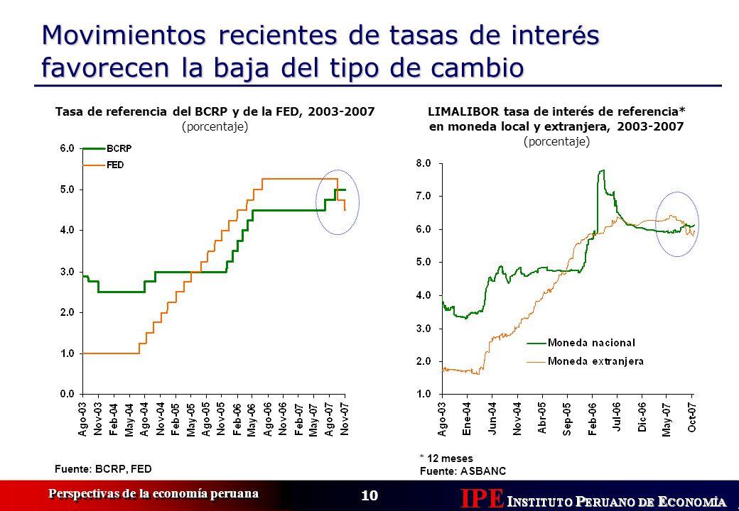 Tasa de referencia del BCRP y de la FED, 2003-2007