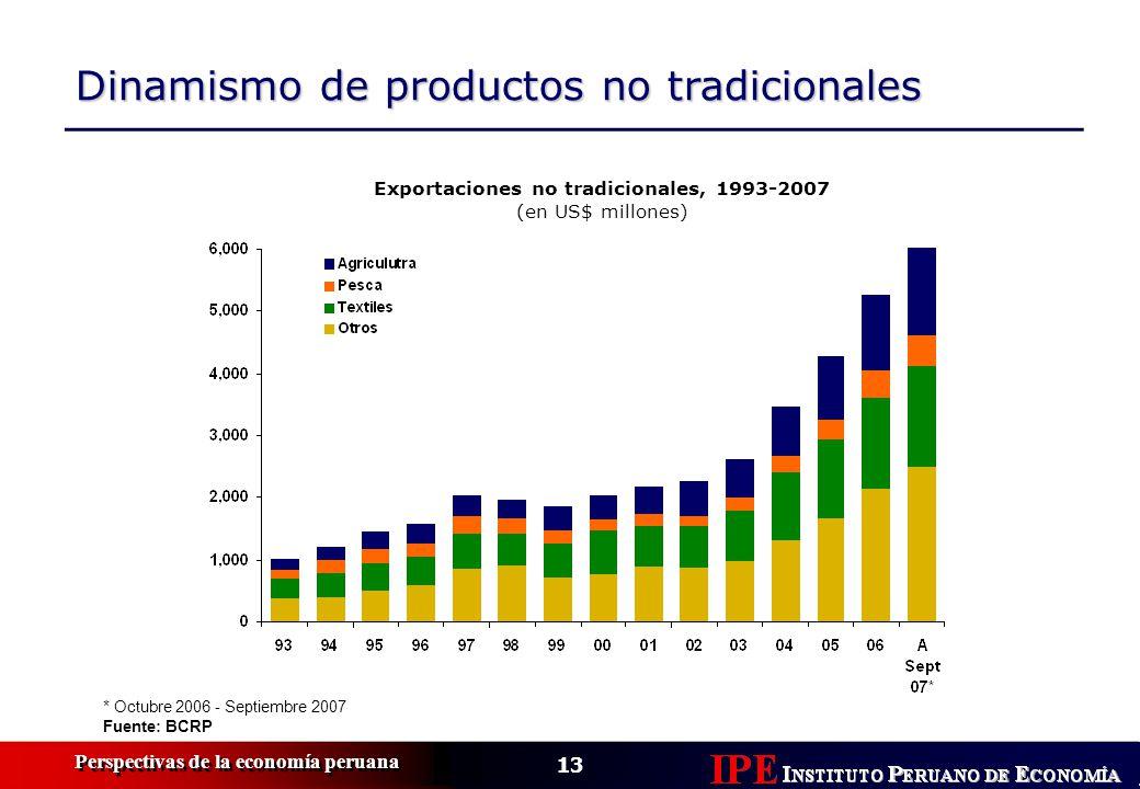 Exportaciones no tradicionales, 1993-2007