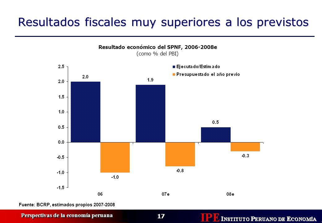 Resultado económico del SPNF, 2006-2008e