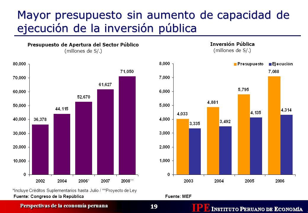 Presupuesto de Apertura del Sector Público