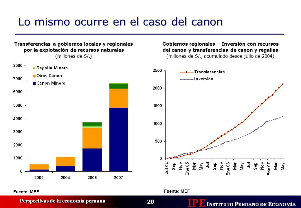 (millones de S/., acumulado desde julio de 2004)
