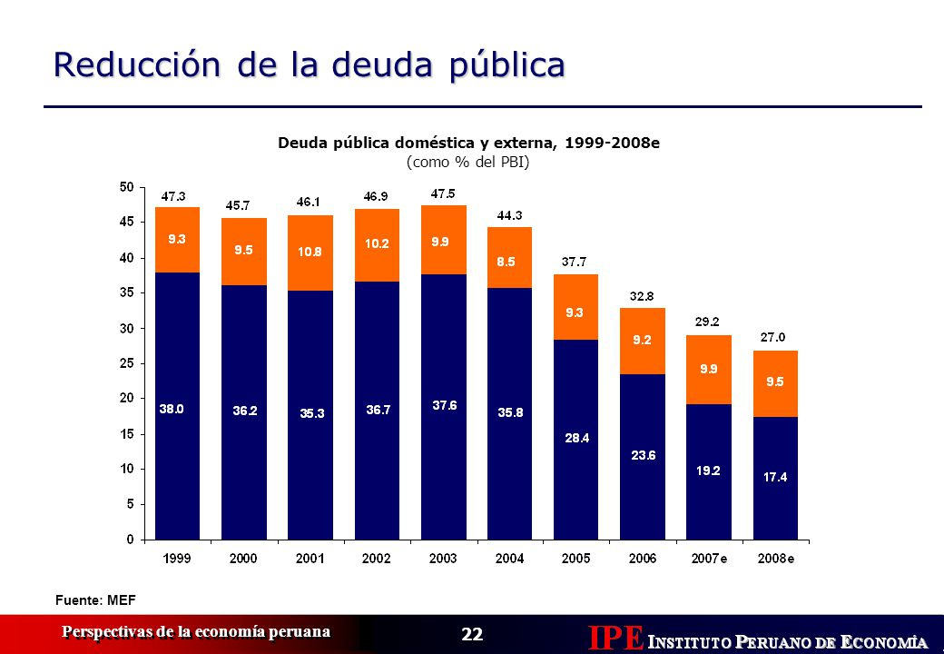 Deuda pública doméstica y externa, 1999-2008e