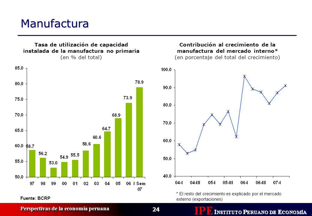 Contribución al crecimiento de la manufactura del mercado interno*
