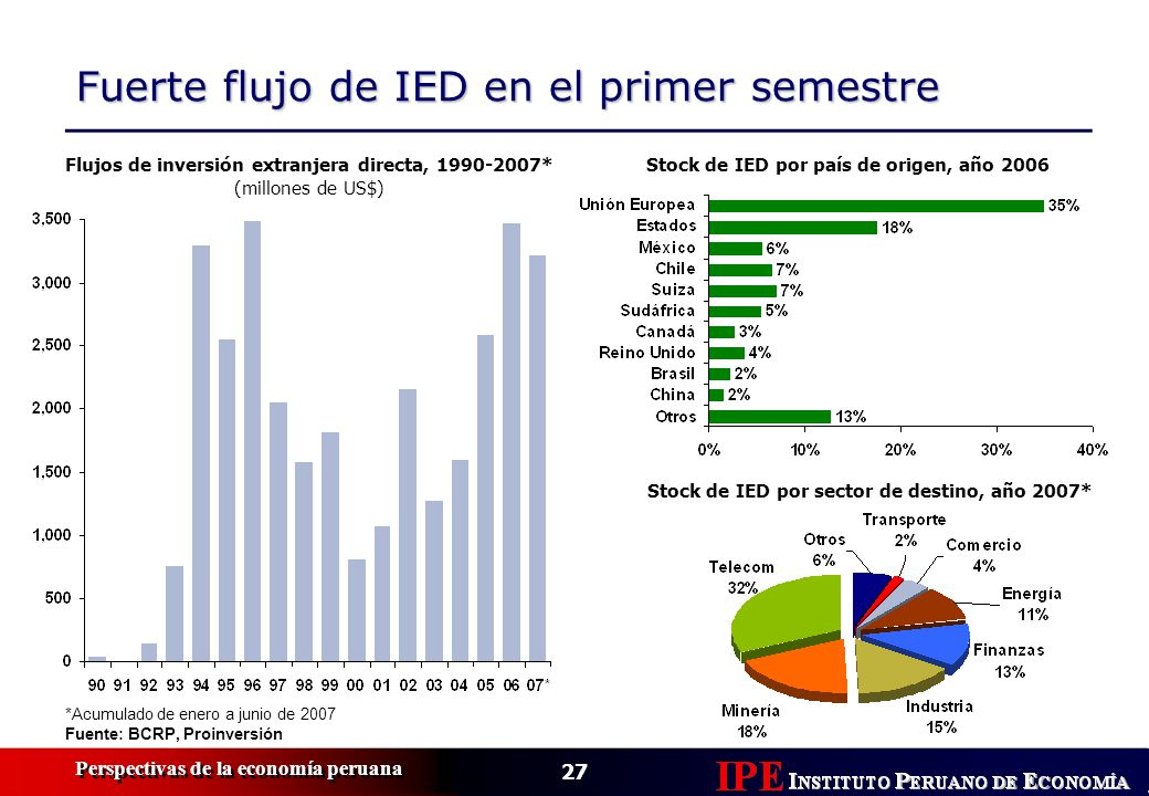Fuerte flujo de IED en el primer semestre