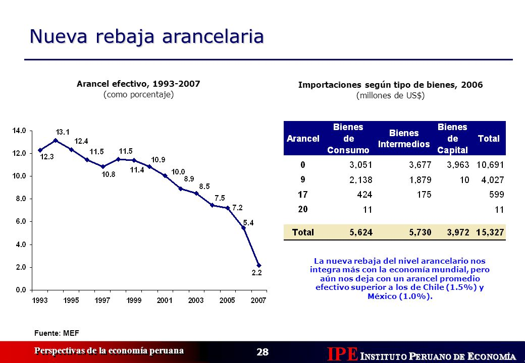 Importaciones según tipo de bienes, 2006
