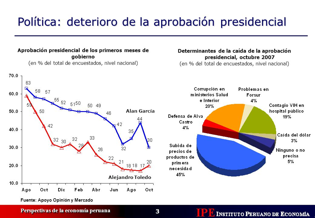 Política: deterioro de la aprobación presidencial