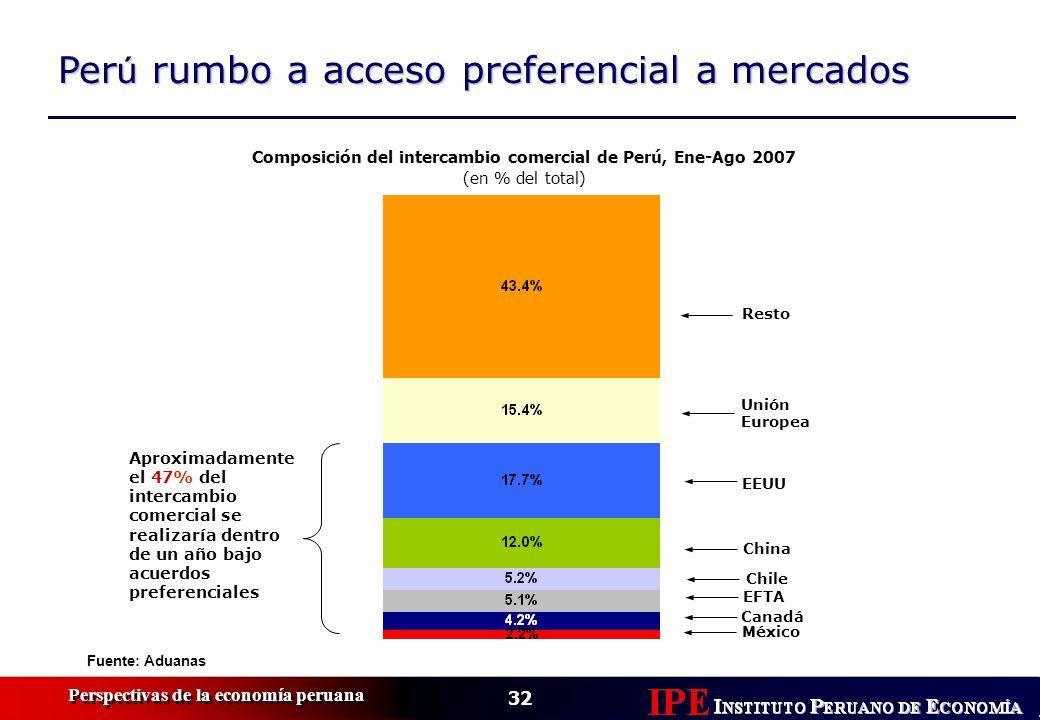 Composición del intercambio comercial de Perú, Ene-Ago 2007