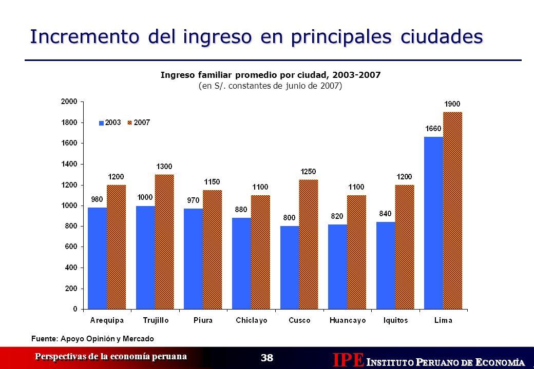 Ingreso familiar promedio por ciudad, 2003-2007