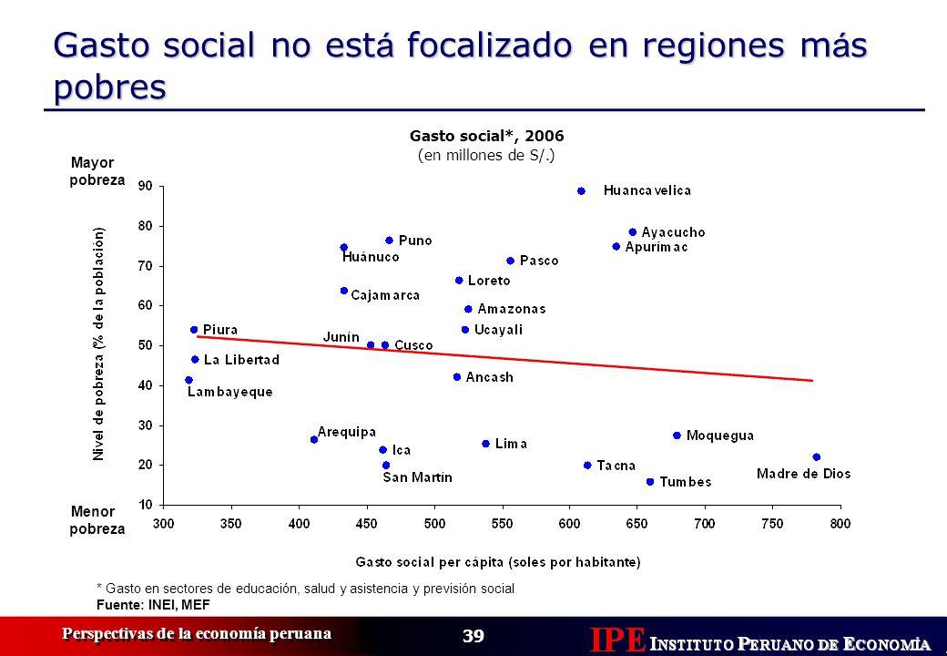Gasto social no está focalizado en regiones más pobres