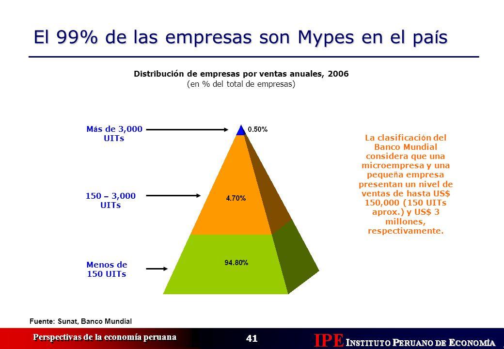 Distribución de empresas por ventas anuales, 2006