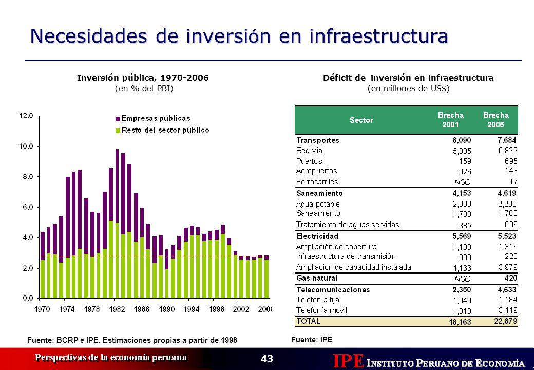 Déficit de inversión en infraestructura