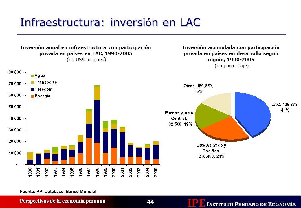 Infraestructura: inversión en LAC