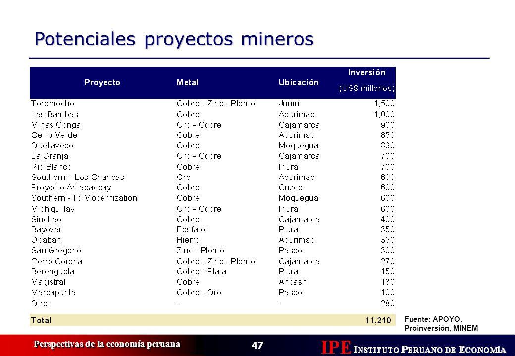 Potenciales proyectos mineros