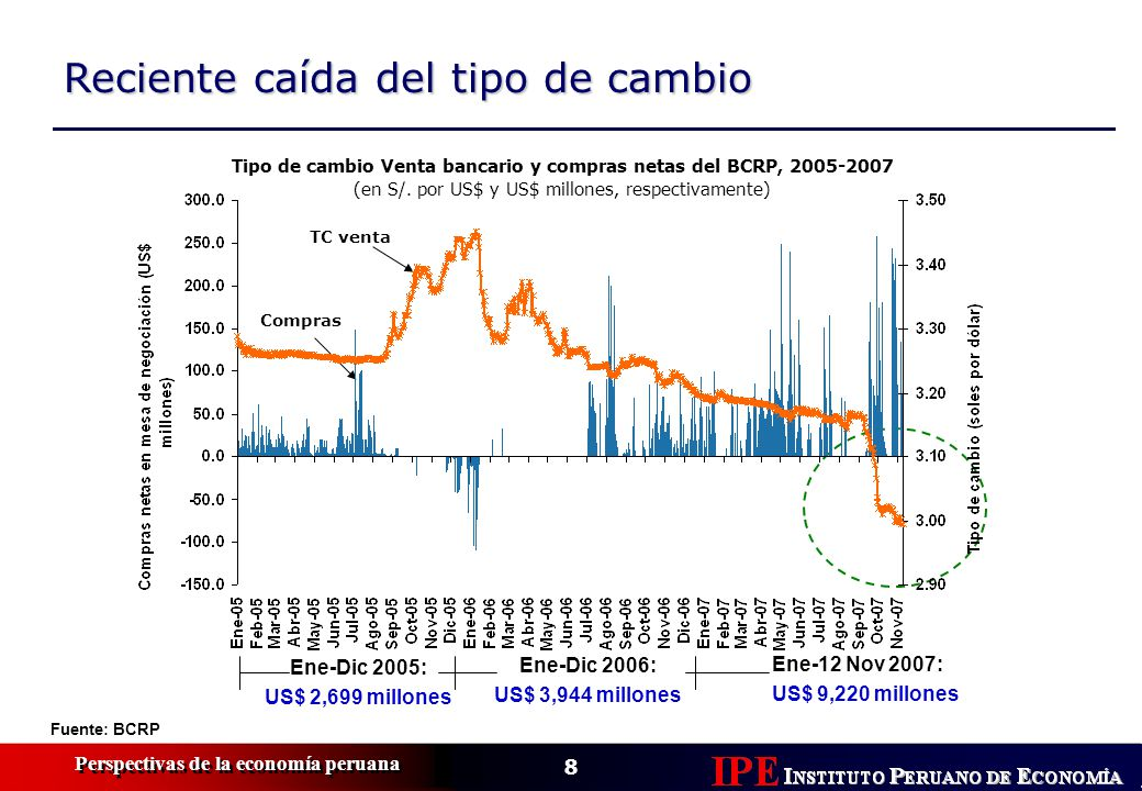 Tipo de cambio Venta bancario y compras netas del BCRP, 2005-2007