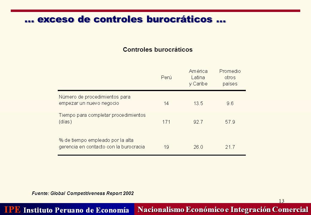 Controles burocráticos Nacionalismo Económico e Integración Comercial