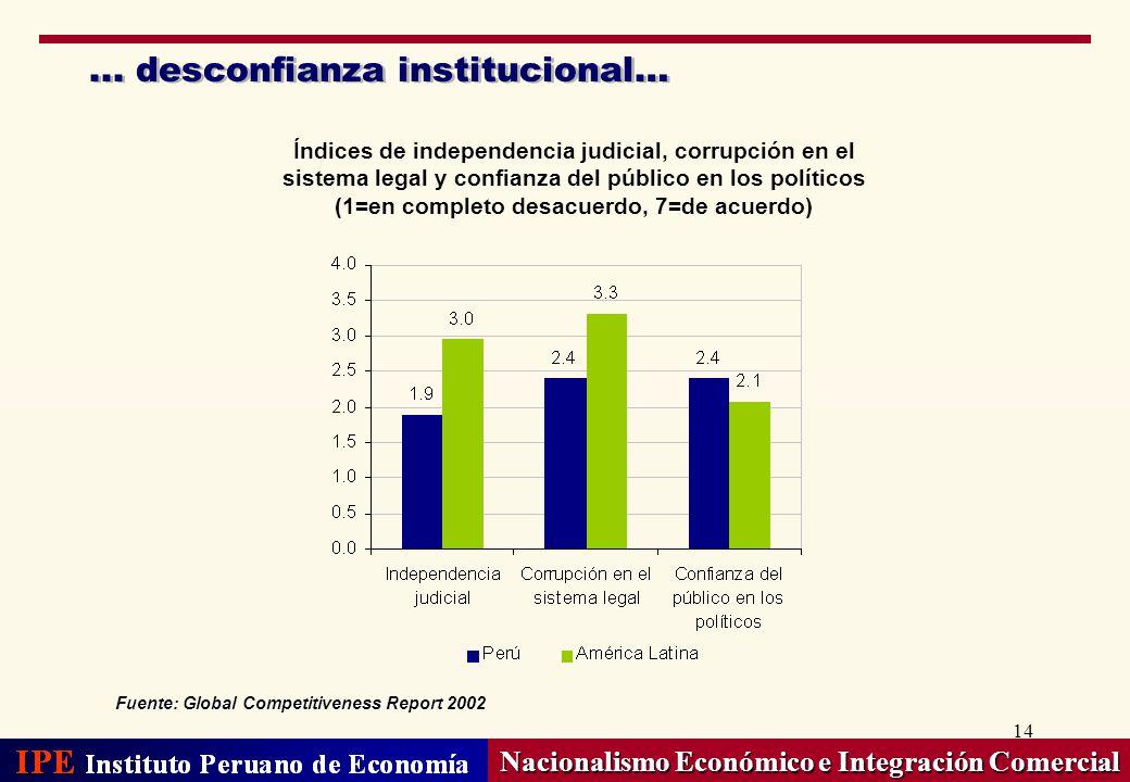 ... desconfianza institucional…