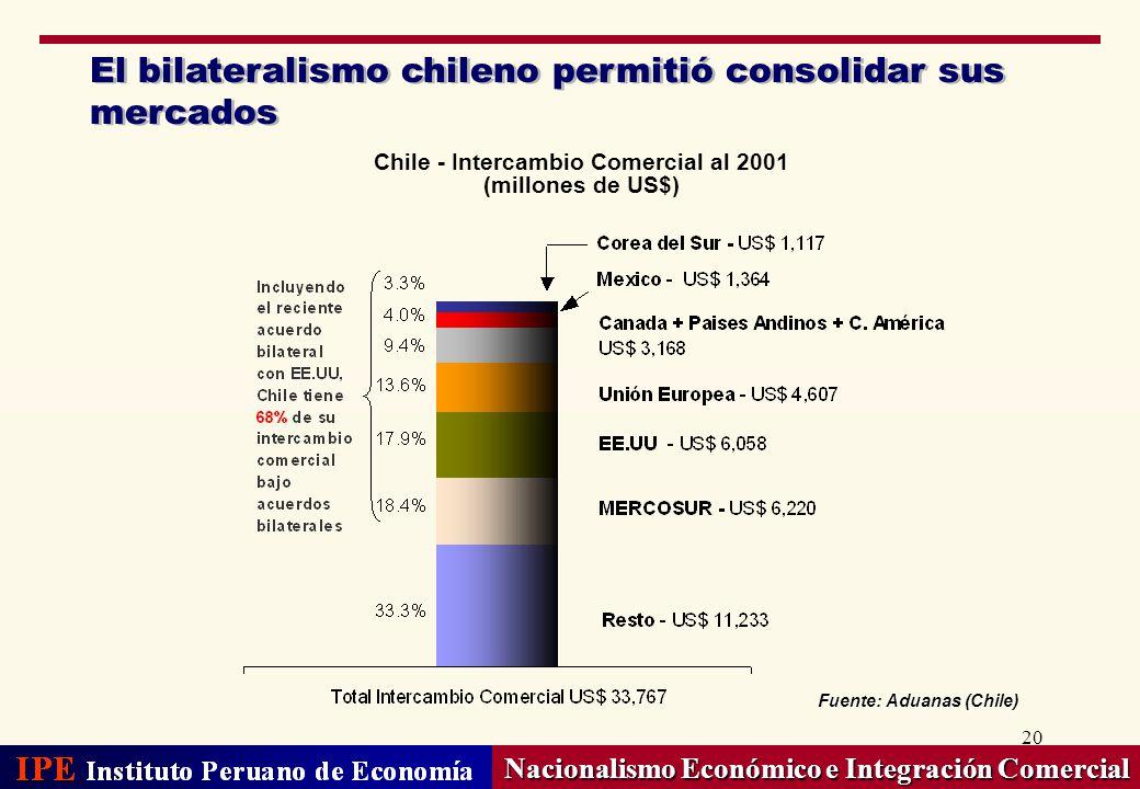 El bilateralismo chileno permitió consolidar sus mercados