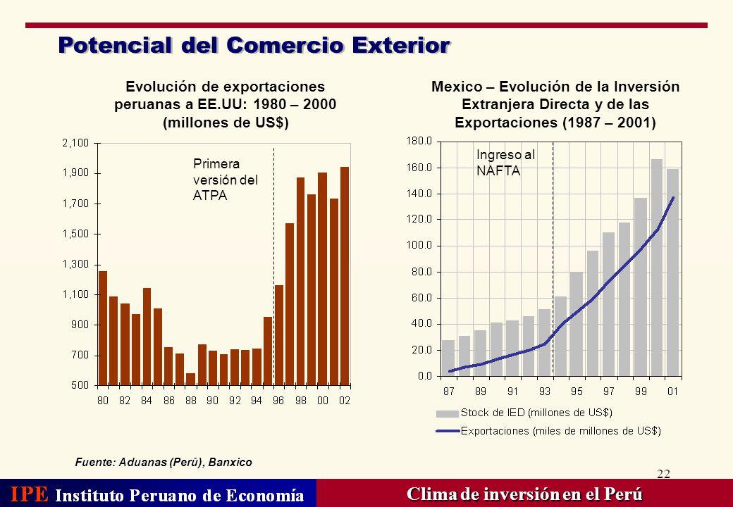 Potencial del Comercio Exterior