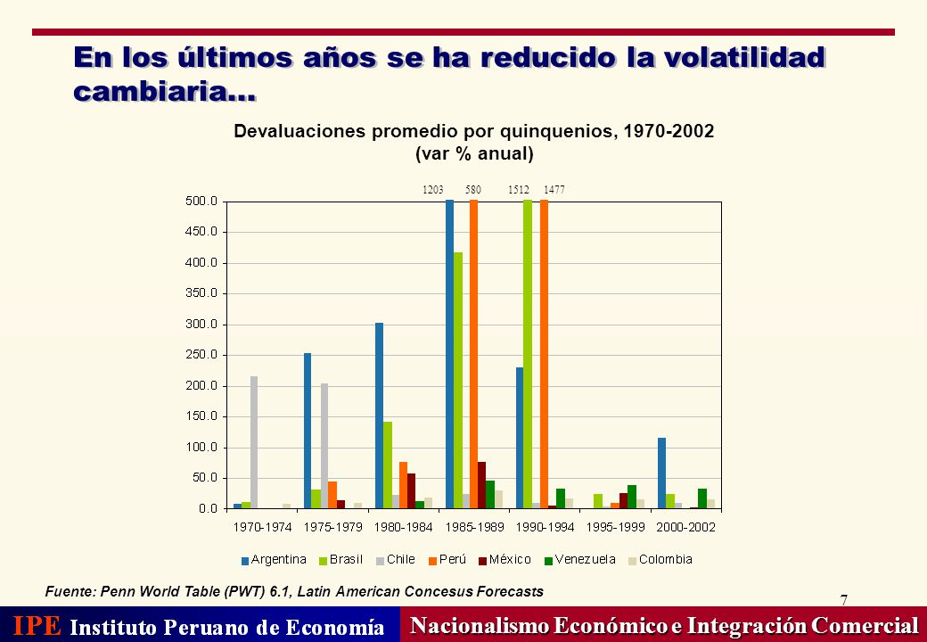 En los últimos años se ha reducido la volatilidad cambiaria...