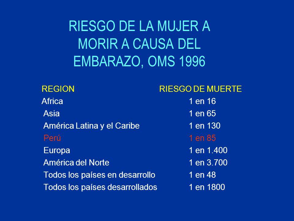 RIESGO DE LA MUJER A MORIR A CAUSA DEL EMBARAZO, OMS 1996