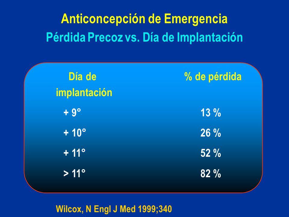 Pérdida Precoz vs. Día de Implantación