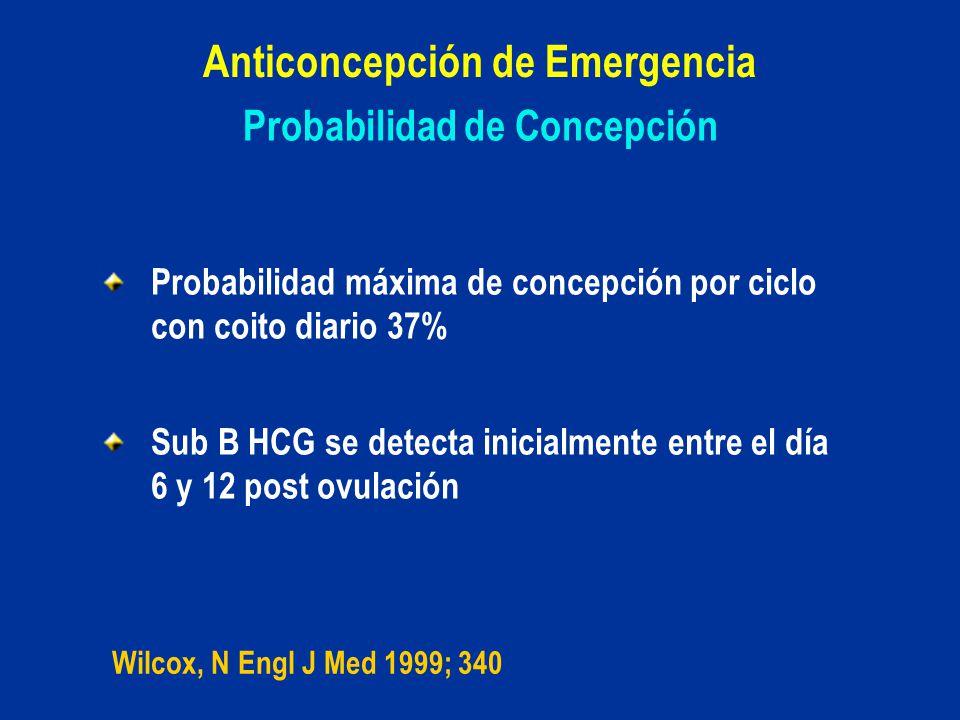 Probabilidad de Concepción