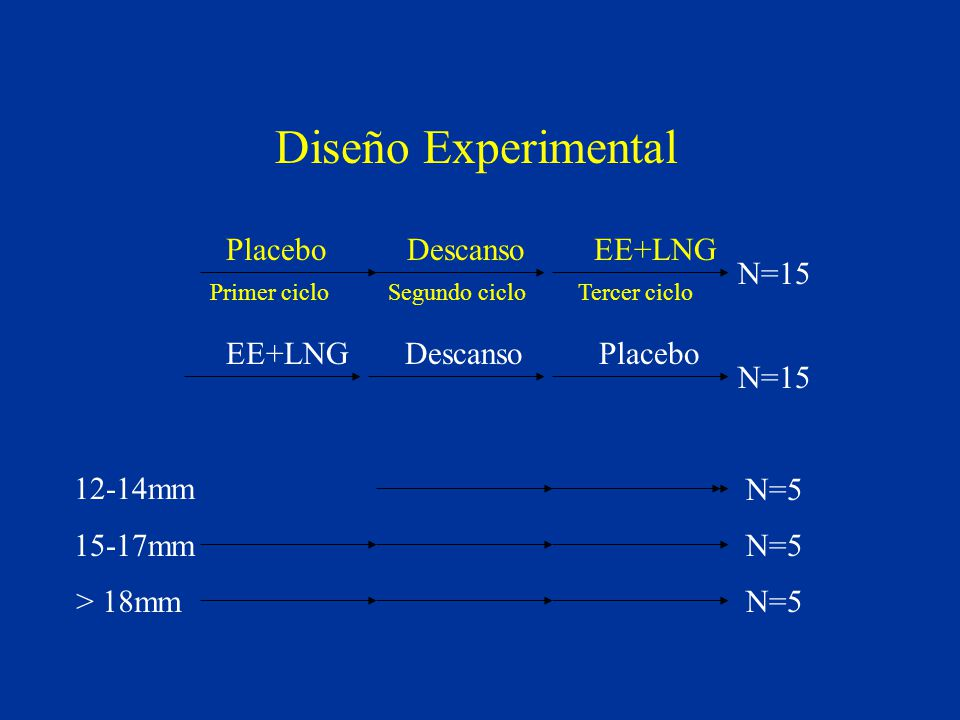 Diseño Experimental Placebo Descanso EE+LNG N=15