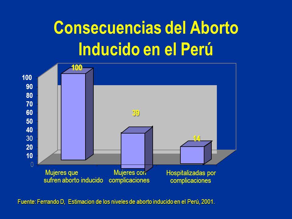 Consecuencias del Aborto Inducido en el Perú