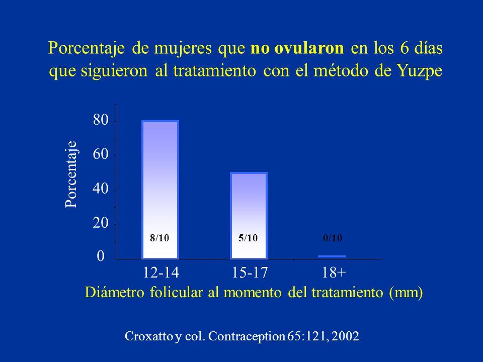 Porcentaje de mujeres que no ovularon en los 6 días que siguieron al tratamiento con el método de Yuzpe