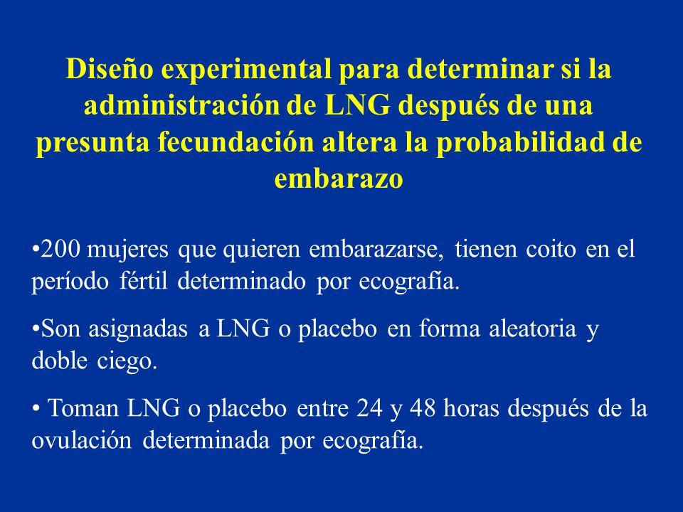 Diseño experimental para determinar si la administración de LNG después de una presunta fecundación altera la probabilidad de embarazo