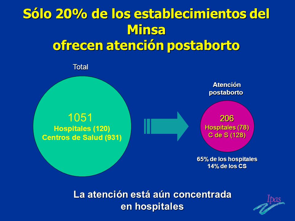 Sólo 20% de los establecimientos del Minsa ofrecen atención postaborto