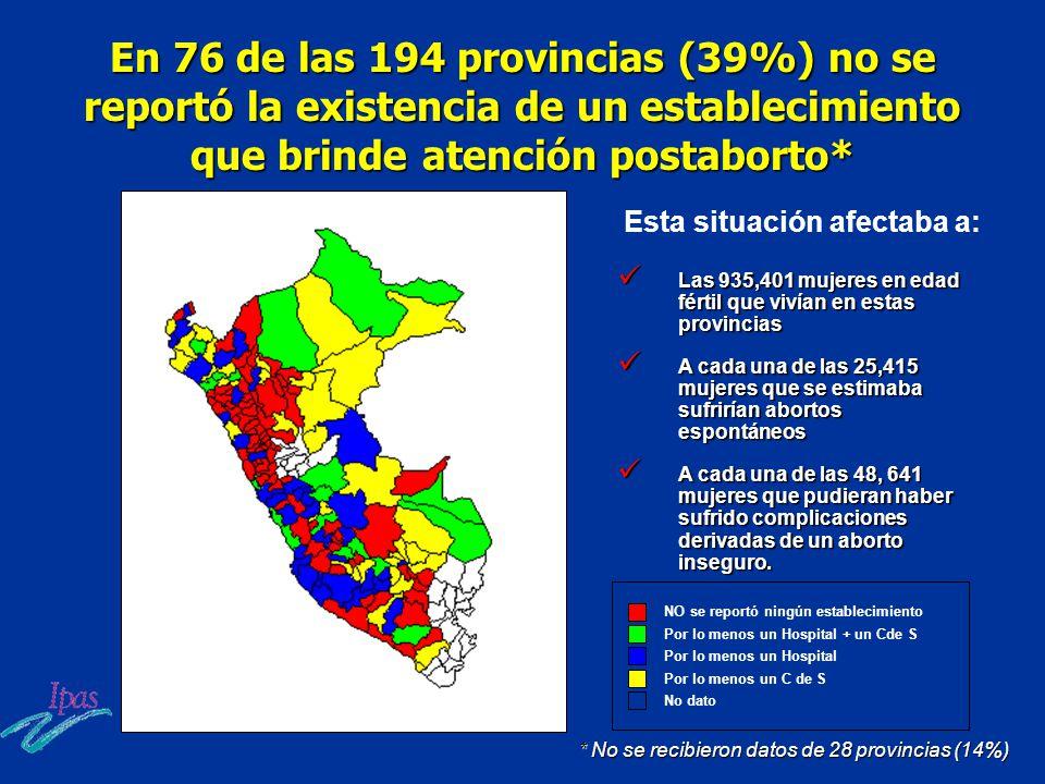 En 76 de las 194 provincias (39%) no se reportó la existencia de un establecimiento que brinde atención postaborto*