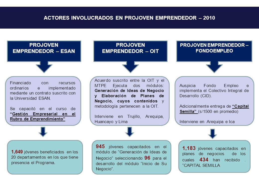 ACTORES INVOLUCRADOS EN PROJOVEN EMPRENDEDOR – 2010