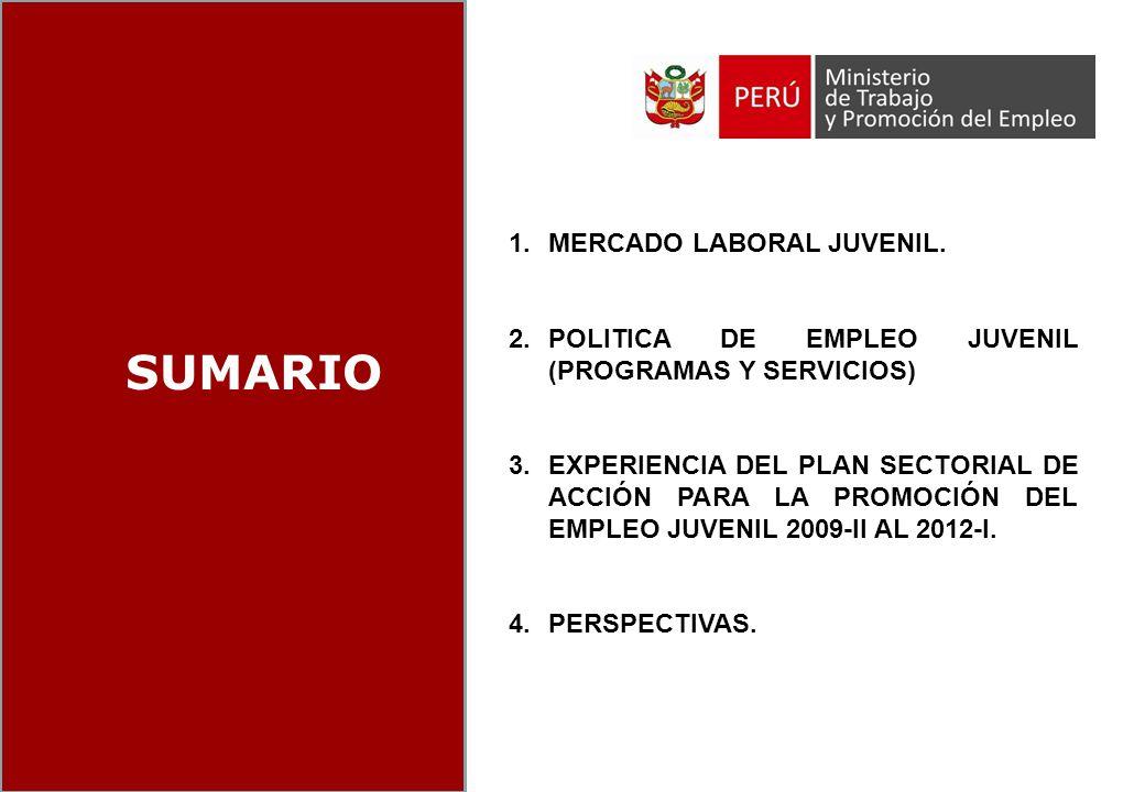 INDICE SUMARIO MERCADO LABORAL JUVENIL.