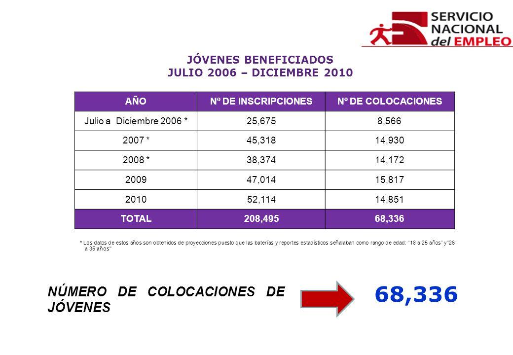 68,336 NÚMERO DE COLOCACIONES DE JÓVENES JÓVENES BENEFICIADOS