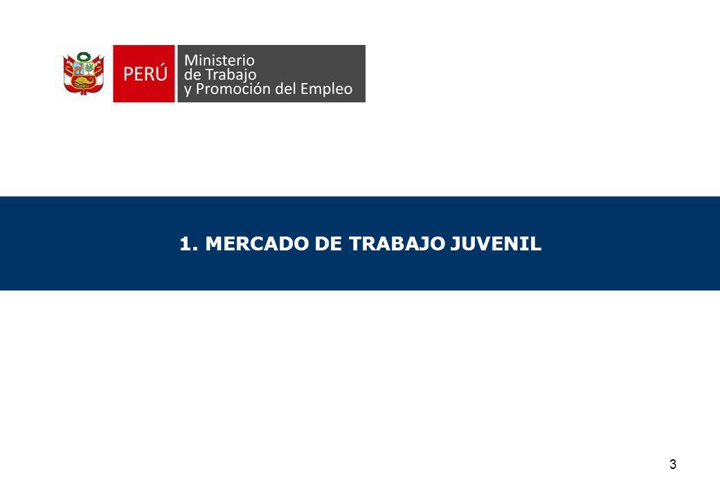 1. MERCADO DE TRABAJO JUVENIL