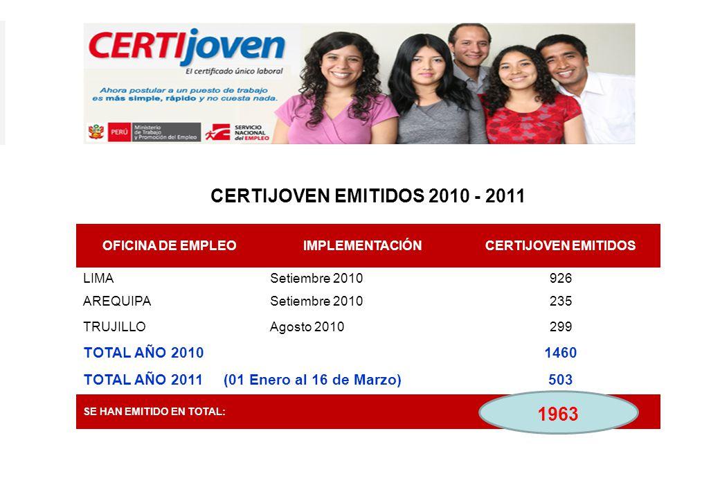 CERTIJOVEN EMITIDOS 2010 - 2011 1963 TOTAL AÑO 2010 1460