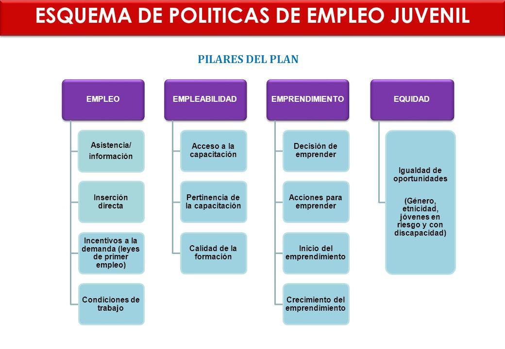 ESQUEMA DE POLITICAS DE EMPLEO JUVENIL