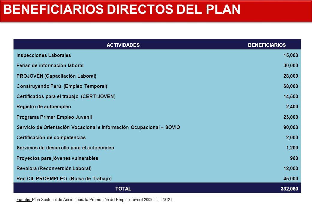 BENEFICIARIOS DIRECTOS DEL PLAN