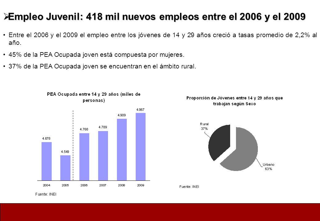 Empleo Juvenil: 418 mil nuevos empleos entre el 2006 y el 2009