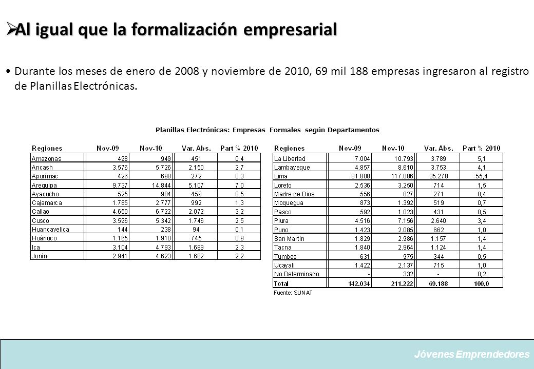 Planillas Electrónicas: Empresas Formales según Departamentos
