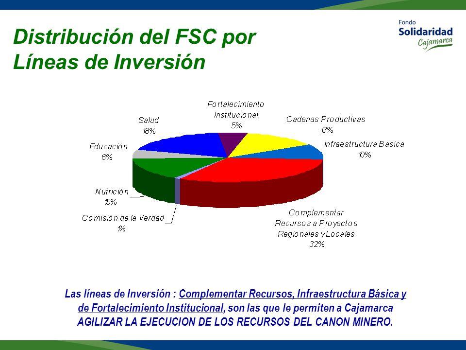Distribución del FSC por Líneas de Inversión
