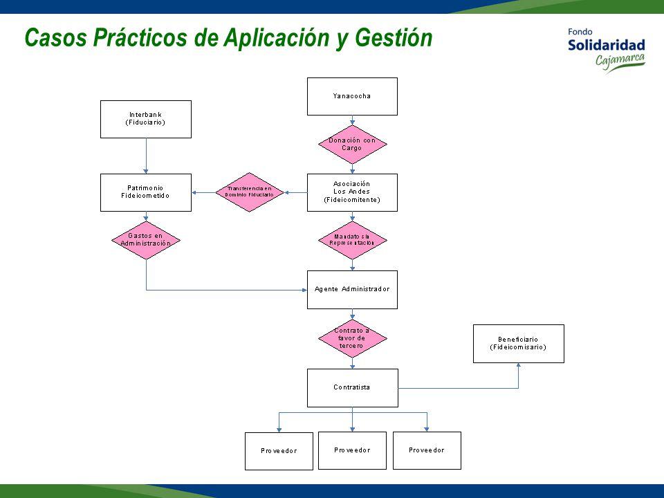 Casos Prácticos de Aplicación y Gestión