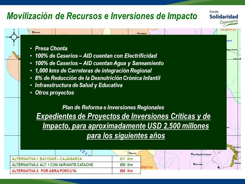 Movilización de Recursos e Inversiones de Impacto