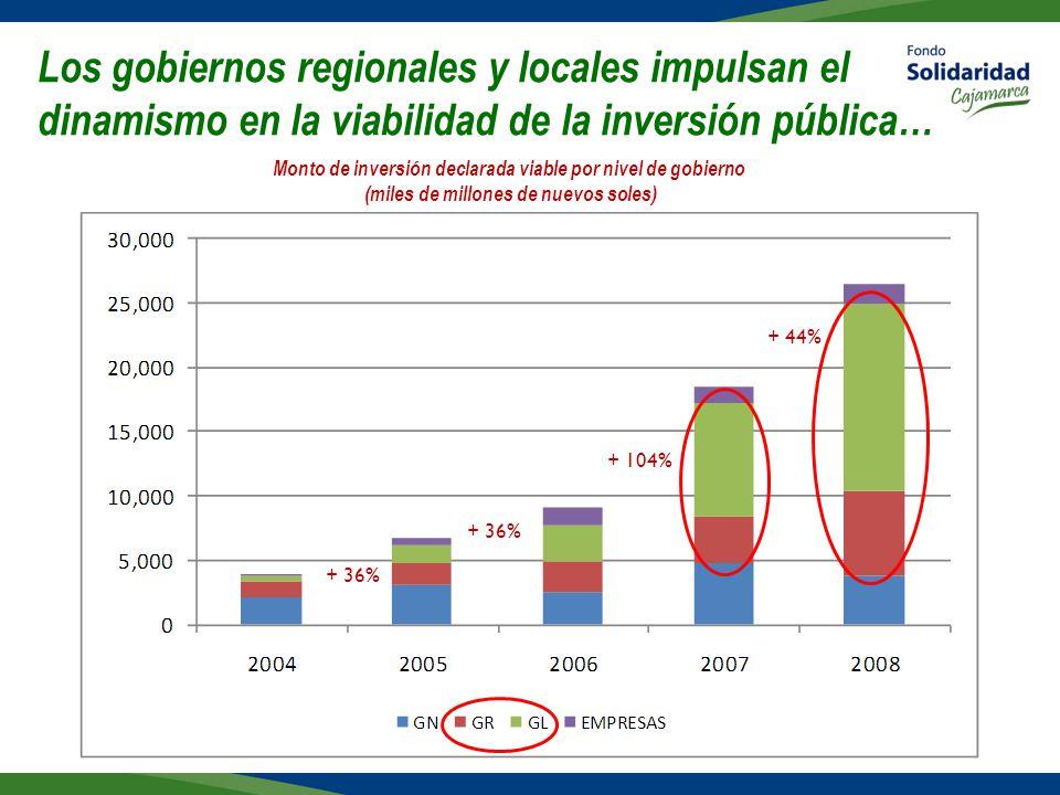 Los gobiernos regionales y locales impulsan el dinamismo en la viabilidad de la inversión pública…