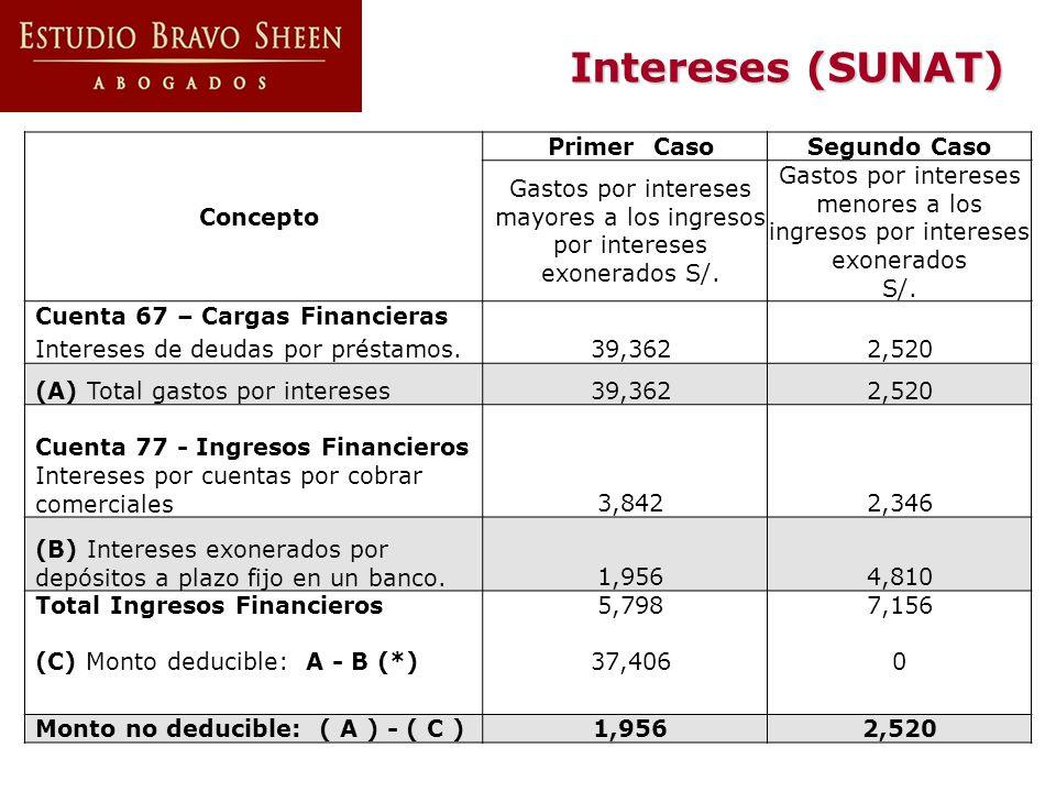 Gastos por intereses menores a los ingresos por intereses exonerados